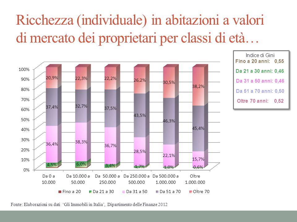Ricchezza (individuale) in abitazioni a valori di mercato dei proprietari per classi di età… Indice di Gini Fino a 20 anni: 0,55 Da 21 a 30 anni: 0,46