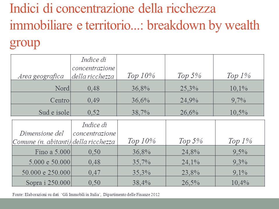 Area geografica Indice di concentrazione della ricchezza Top 10%Top 5%Top 1% Nord 0,4836,8%25,3%10,1% Centro 0,4936,6%24,9%9,7% Sud e isole 0,5238,7%2
