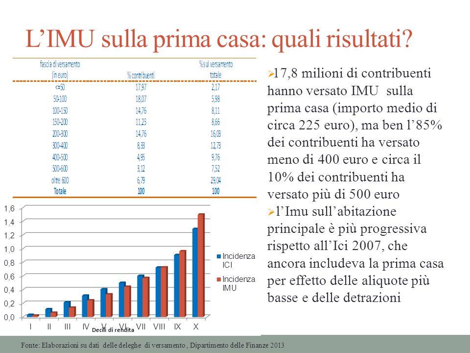 LIMU sulla prima casa: quali risultati? 17,8 milioni di contribuenti hanno versato IMU sulla prima casa (importo medio di circa 225 euro), ma ben l85%