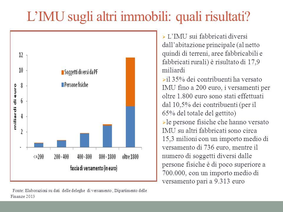 LIMU sugli altri immobili: quali risultati? L IMU sui fabbricati diversi dallabitazione principale (al netto quindi di terreni, aree fabbricabili e fa