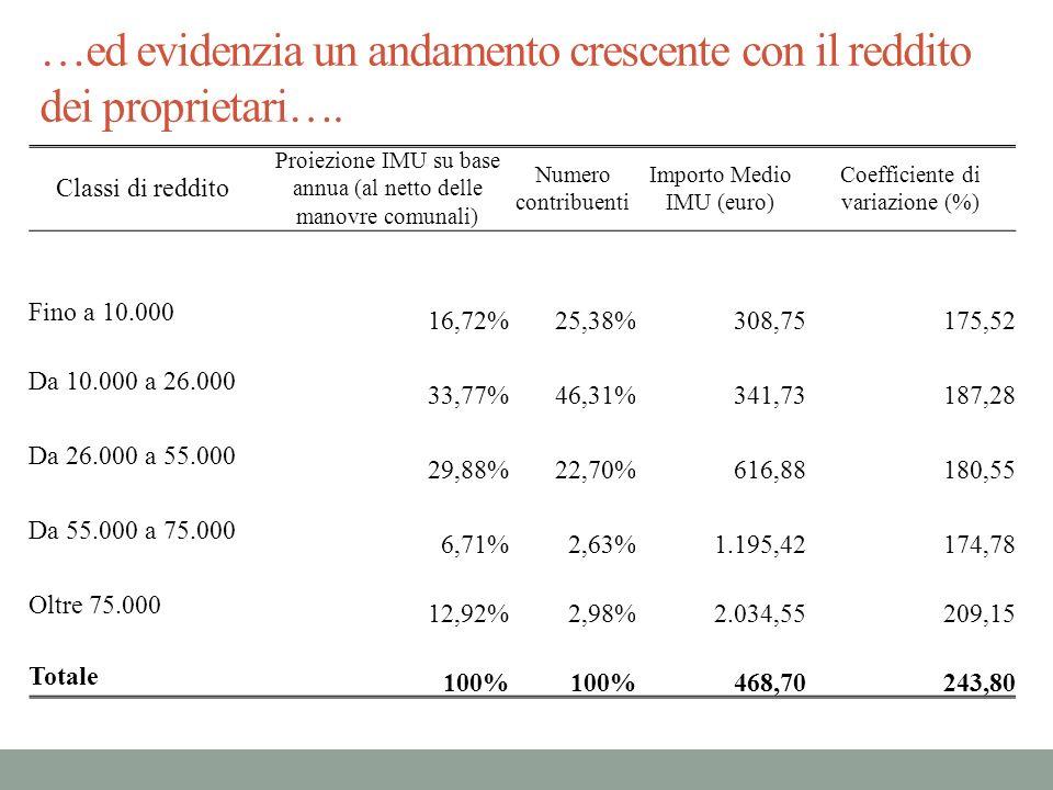 …ed evidenzia un andamento crescente con il reddito dei proprietari…. Classi di reddito Proiezione IMU su base annua (al netto delle manovre comunali)