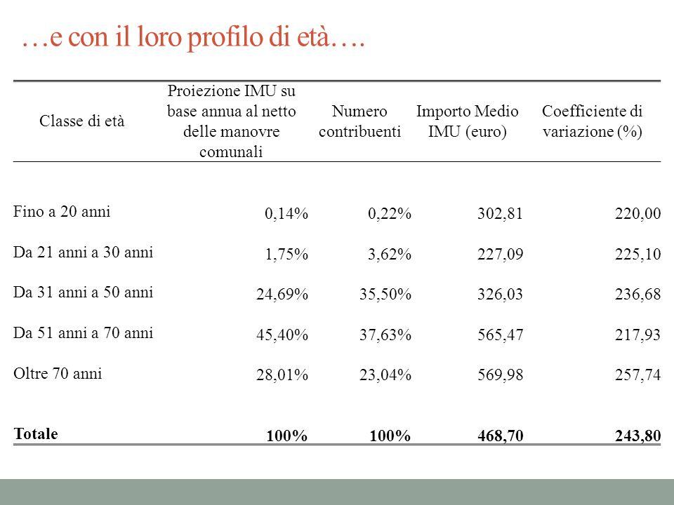 …e con il loro profilo di età…. Classe di età Proiezione IMU su base annua al netto delle manovre comunali Numero contribuenti Importo Medio IMU (euro