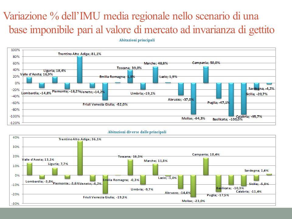 Variazione % dellIMU media regionale nello scenario di una base imponibile pari al valore di mercato ad invarianza di gettito Abitazioni principali Ab