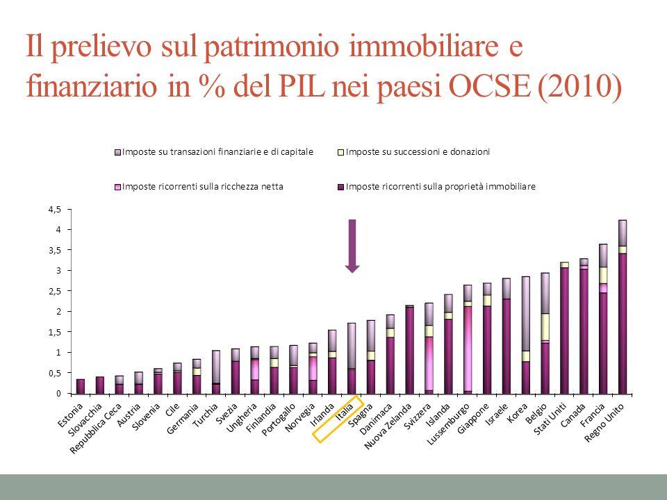 Variazione % del gettito regionale dellIMU nello scenario di rivalutazione delle basi imponibili a valori di mercato Rivalutando a valori di mercato la base imponibile dellIMU con invarianza di gettito nazionale (rimodulazione delle aliquote a 0,178% per l abitazione principale e a 0,314% per le altre abitazioni): forti variazioni del prelievo a livello regionale (dal 64% del Trentino Alto Adige, ove la differenza tra valori di mercato e base imponibile IMU è più elevata, al -60% del Molise, ove lo scostamento è minore) ma minore regressività dellIMU con la rivalutazione delle basi a valori di mercato