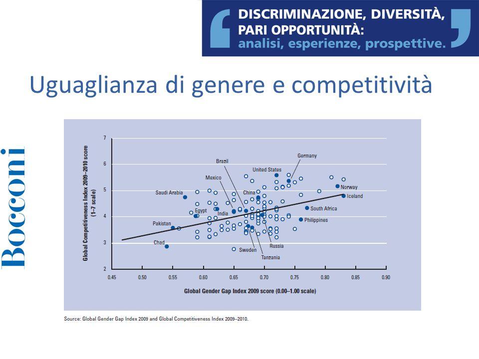 Uguaglianza di genere e competitività