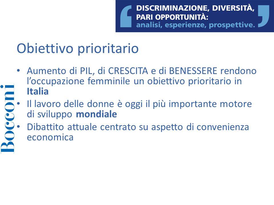 Obiettivo prioritario Aumento di PIL, di CRESCITA e di BENESSERE rendono loccupazione femminile un obiettivo prioritario in Italia Il lavoro delle don
