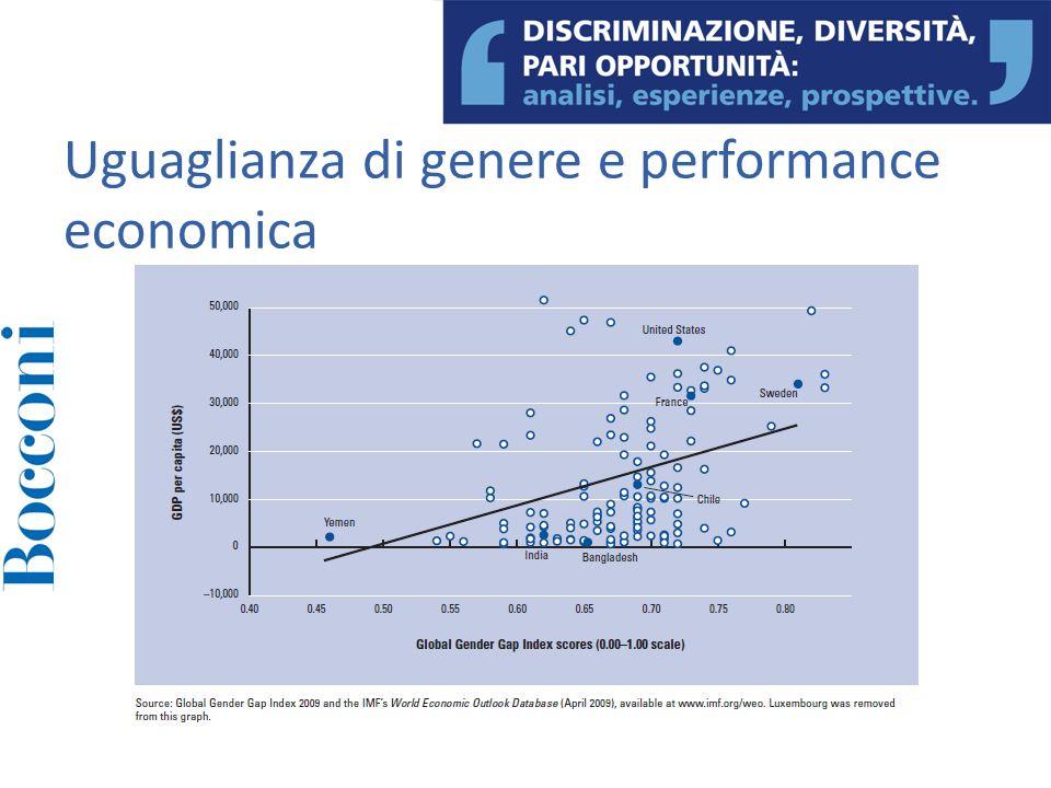 Uguaglianza di genere e performance economica