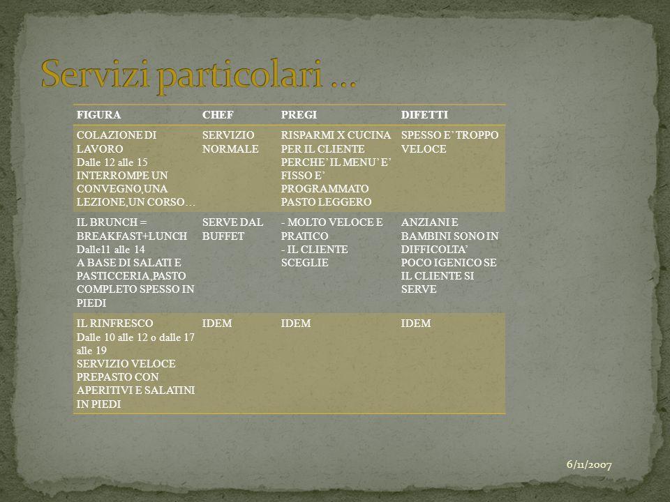 FIGURACHEFCOMMISPREGIDIFETTI IL BUFFET PASTO COMPLETO IN PIEDI DALLANTIPASTO AL DIGESTIVO SPESSO PER MATRIMONI IN VILLA ANCHE TAVOLI DAPPOGGIO IDEM COFFEE BREAK PAUSA CAFFE Dalle 10 alle 11 o dalle 16 alle 17 CAFFETTERIA E PASTICCERIA IN PIEDI IDEM COCKTAIL PARTY IN PIEDI RINFRESCO CON COCKTAIL BARMAN PREPARA COCKTAIL SBARAZZA E CAMBIA VASSOI SPETTACOLAREIDEM VERNISSAGE SEVIZIO IN PIEDI X MOSTRA O SFILATA O RINFRESCO IDEM BANCHETTO = servizio preorganizzato per una cerimonia, SEDUTI Servizio normale Molto veloce, costi contenuti Troppe pause tra le portate 06/11/2007