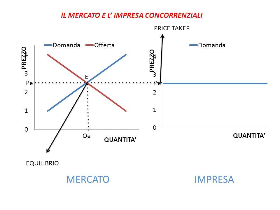 MERCATO IMPRESA E Pe Qe Pe PRICE TAKER EQUILIBRIO IL MERCATO E L IMPRESA CONCORRENZIALI