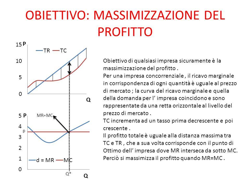 OBIETTIVO: MASSIMIZZAZIONE DEL PROFITTO Q* Obiettivo di qualsiasi impresa sicuramente è la massimizzazione del profitto. Per una impresa concorrenzial
