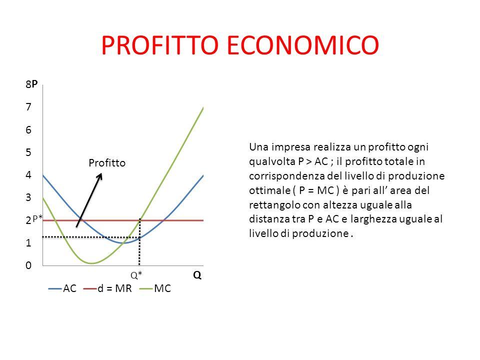 PROFITTO ECONOMICO Profitto Q* Una impresa realizza un profitto ogni qualvolta P > AC ; il profitto totale in corrispondenza del livello di produzione