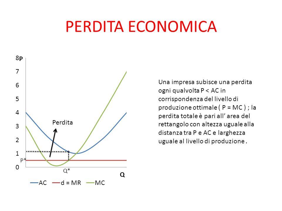 PERDITA ECONOMICA Perdita Una impresa subisce una perdita ogni qualvolta P < AC in corrispondenza del livello di produzione ottimale ( P = MC ) ; la p