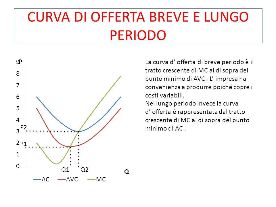 CURVA DI OFFERTA BREVE E LUNGO PERIODO Q1 Q2 P2 P1 La curva d offerta di breve periodo è il tratto crescente di MC al di sopra del punto minimo di AVC