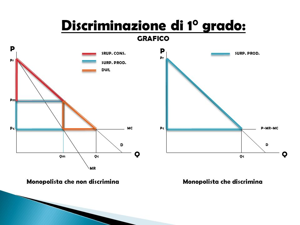 Discriminazione di 1° grado: GRAFICO Dalle rappresentazioni grafiche proposte si evince che: Nel caso in cui il monopolista decide di non discriminare, fa pagare un prezzo PM producendo QM nel punto in cui MR=MC.