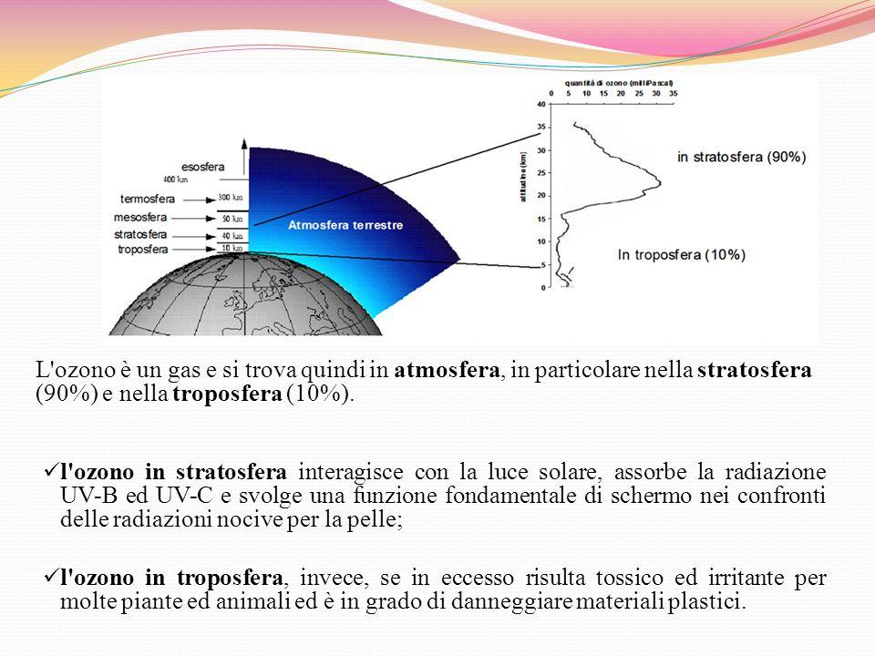 L'ozono è un gas e si trova quindi in atmosfera, in particolare nella stratosfera (90%) e nella troposfera (10%). l'ozono in stratosfera interagisce c