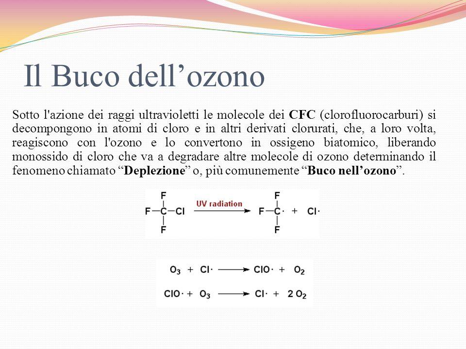 Sotto l'azione dei raggi ultravioletti le molecole dei CFC (clorofluorocarburi) si decompongono in atomi di cloro e in altri derivati clorurati, che,