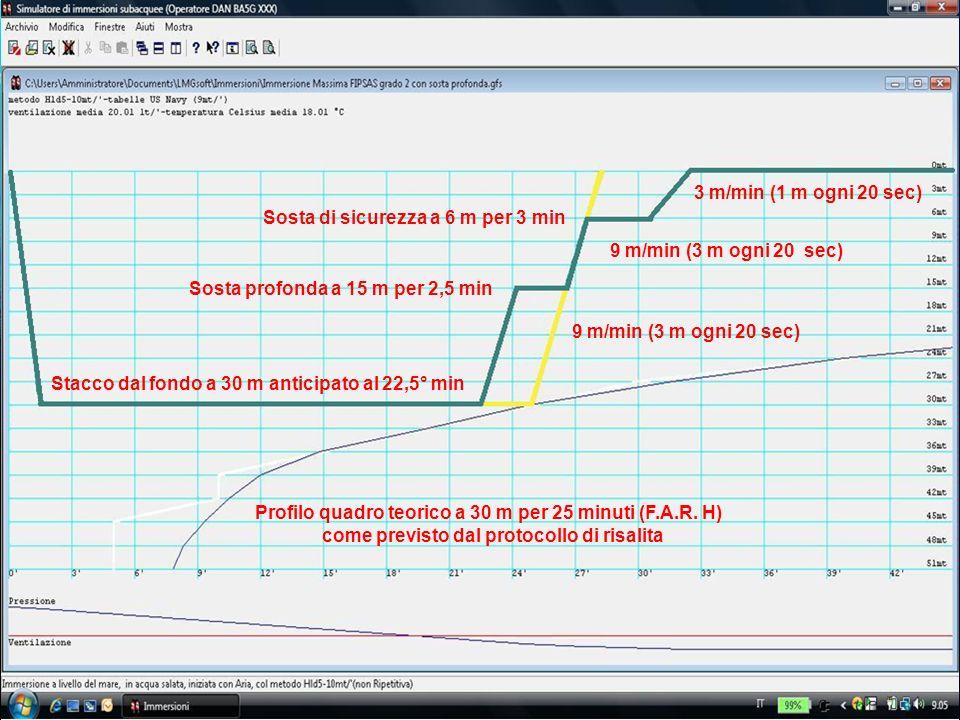 © FIPSAS 2010 10 Profilo quadro teorico a 30 m per 25 minuti (F.A.R. H) come previsto dal protocollo di risalita Sosta profonda a 15 m per 2,5 min Sta