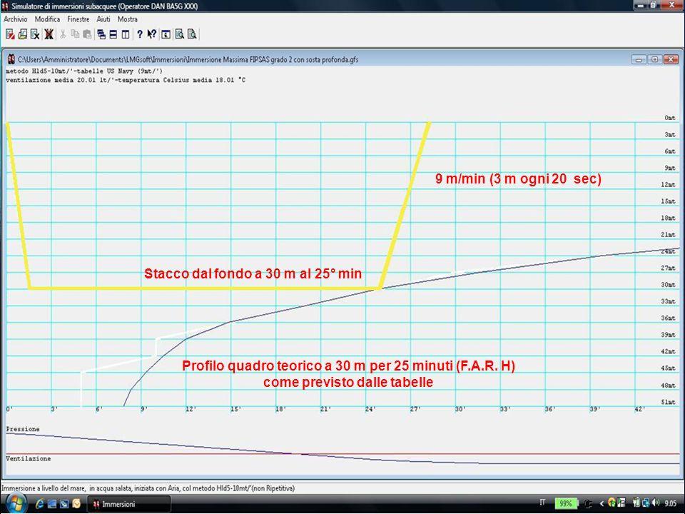 © FIPSAS 2010 8 Profilo quadro teorico a 30 m per 25 minuti (F.A.R. H) come previsto dalle tabelle Stacco dal fondo a 30 m al 25° min 9 m/min (3 m ogn