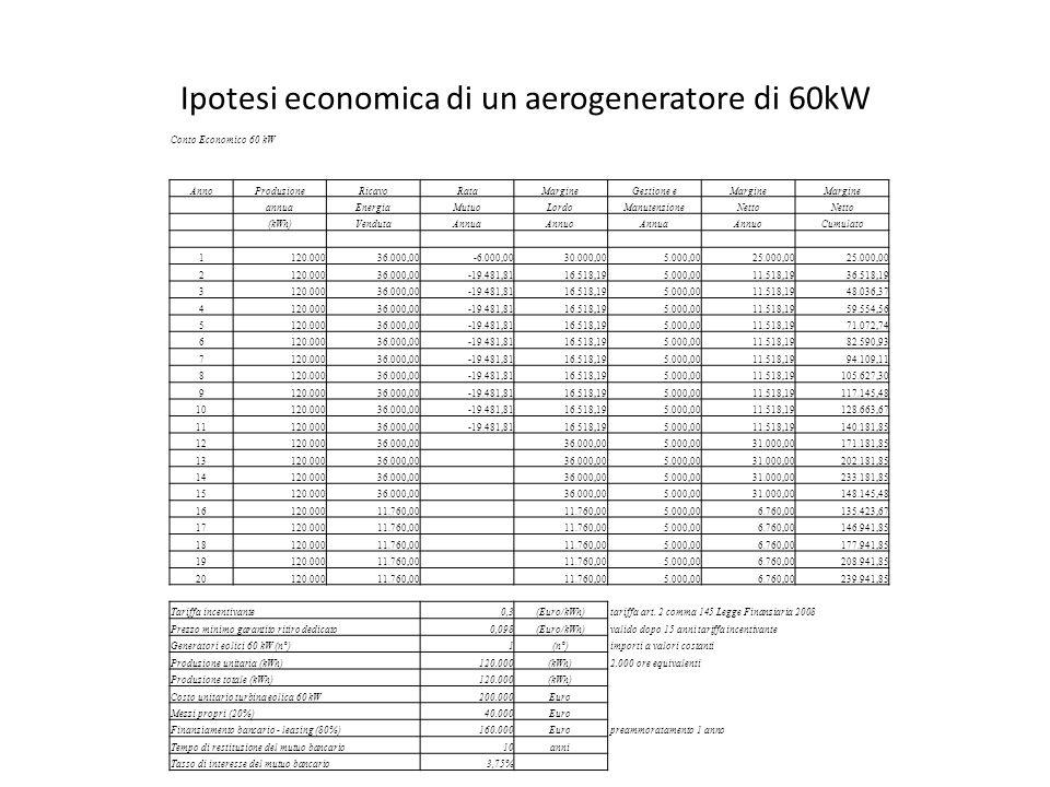 Ipotesi economica di un aerogeneratore di 60kW Conto Economico 60 kW AnnoProduzioneRicavoRataMargineGestione eMargine annuaEnergiaMutuoLordoManutenzio