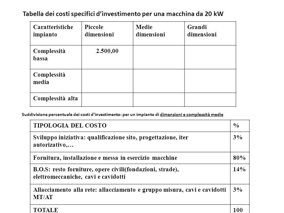 Tabella dei costi specifici dinvestimento per una macchina da 20 kW Caratteristiche impianto Piccole dimensioni Medie dimensioni Grandi dimensioni Com