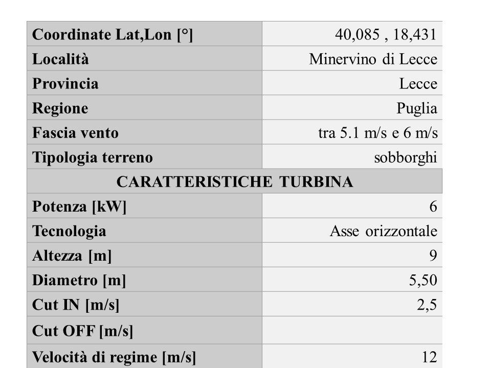 Coordinate Lat,Lon [°]40,085, 18,431 LocalitàMinervino di Lecce ProvinciaLecce RegionePuglia Fascia ventotra 5.1 m/s e 6 m/s Tipologia terrenosobborgh