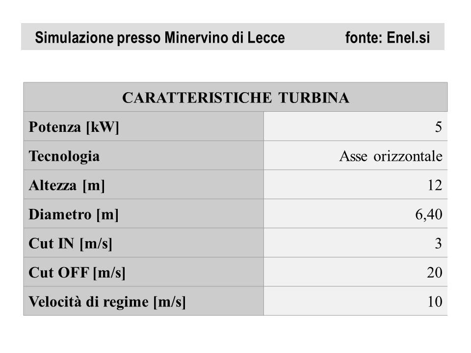 Simulazione presso Minervino di Lecce fonte: Enel.si CARATTERISTICHE TURBINA Potenza [kW]5 TecnologiaAsse orizzontale Altezza [m]12 Diametro [m]6,40 C