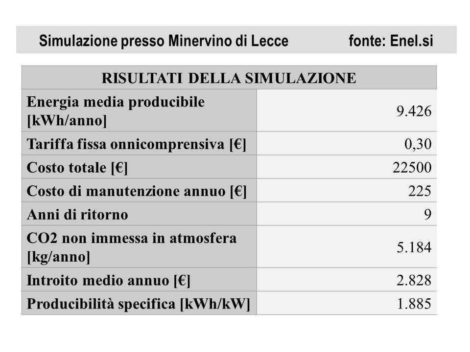 Simulazione presso Minervino di Lecce fonte: Enel.si RISULTATI DELLA SIMULAZIONE Energia media producibile [kWh/anno] 9.426 Tariffa fissa onnicomprens