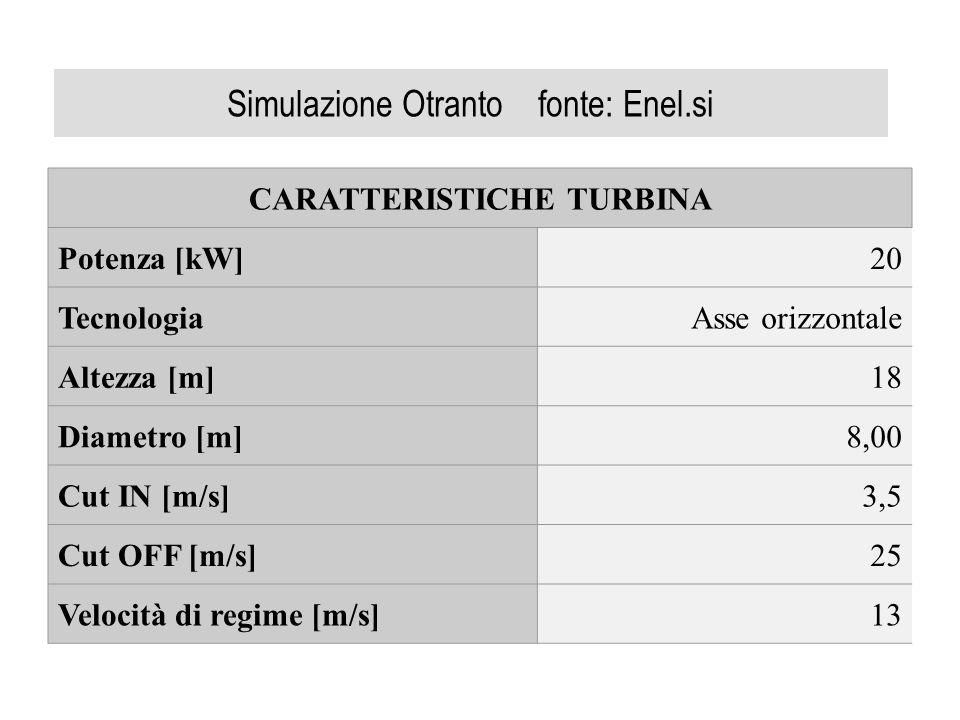 Simulazione Otranto fonte: Enel.si CARATTERISTICHE TURBINA Potenza [kW]20 TecnologiaAsse orizzontale Altezza [m]18 Diametro [m]8,00 Cut IN [m/s]3,5 Cu