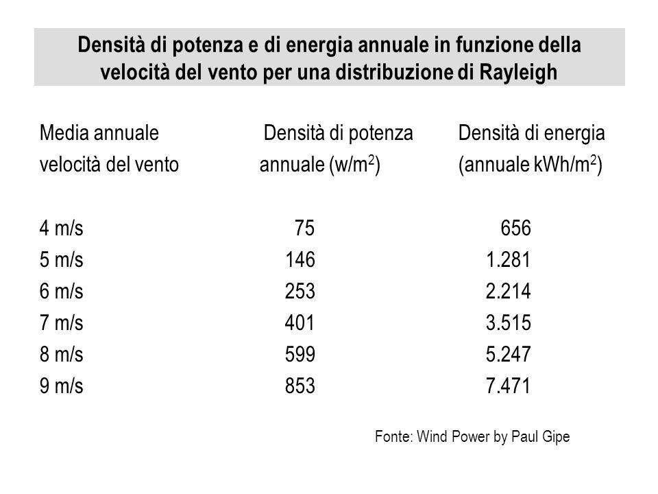 Densità di potenza e di energia annuale in funzione della velocità del vento per una distribuzione di Rayleigh Media annuale Densità di potenza Densit