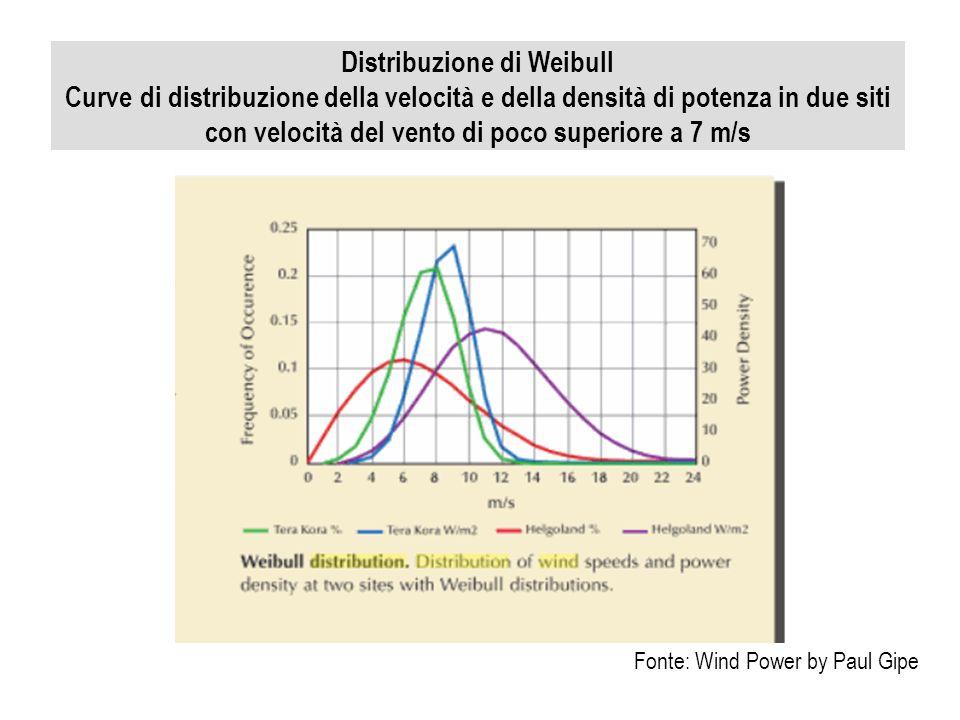 Distribuzione di Weibull Curve di distribuzione della velocità e della densità di potenza in due siti con velocità del vento di poco superiore a 7 m/s