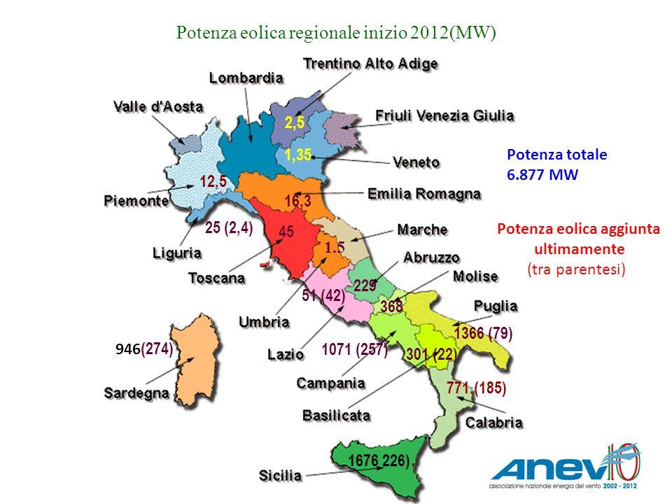 Potenza eolica regionale inizio 2012(MW) 946 (274) 1676 226) 301 (22) 1071 (257) 1366 (79) 368 229 51 (42) Potenza eolica aggiunta ultimamente (tra pa