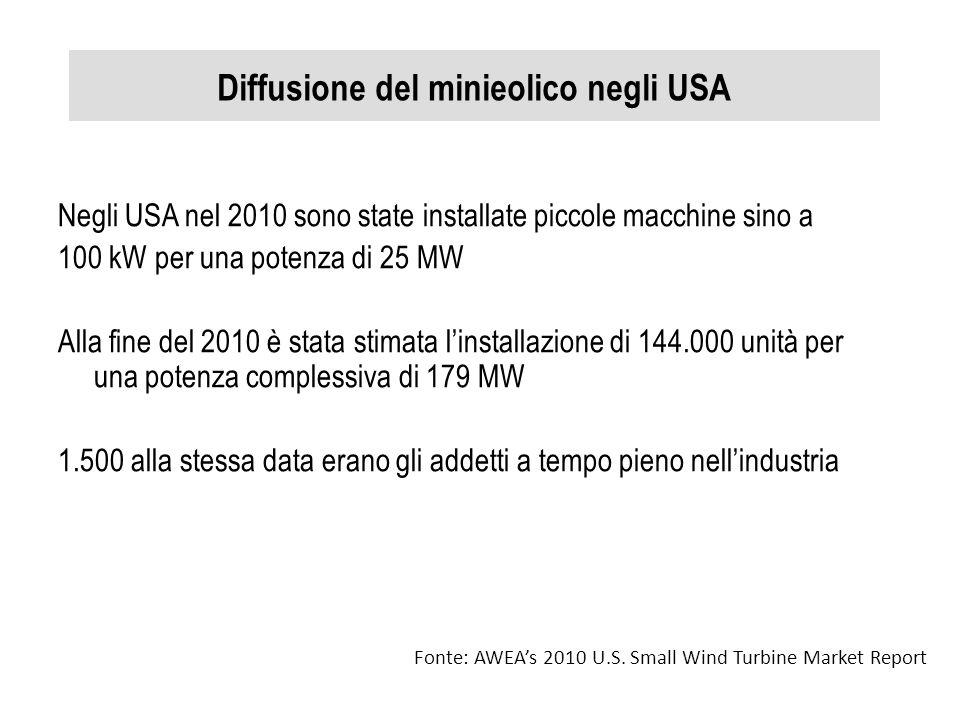 Diffusione del minieolico negli USA Negli USA nel 2010 sono state installate piccole macchine sino a 100 kW per una potenza di 25 MW Alla fine del 201