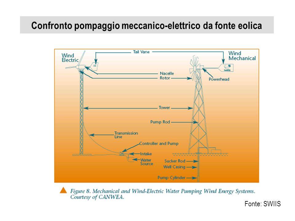 Confronto pompaggio meccanico-elettrico da fonte eolica Fonte: SWIIS