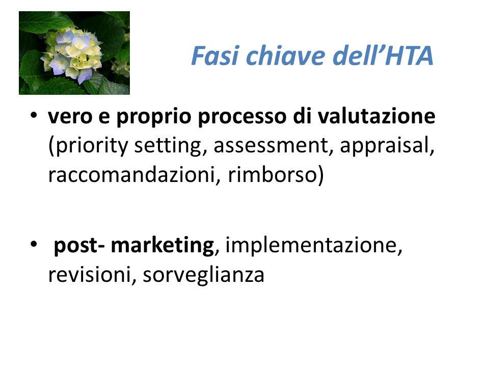 vero e proprio processo di valutazione (priority setting, assessment, appraisal, raccomandazioni, rimborso) post- marketing, implementazione, revisioni, sorveglianza Fasi chiave dellHTA