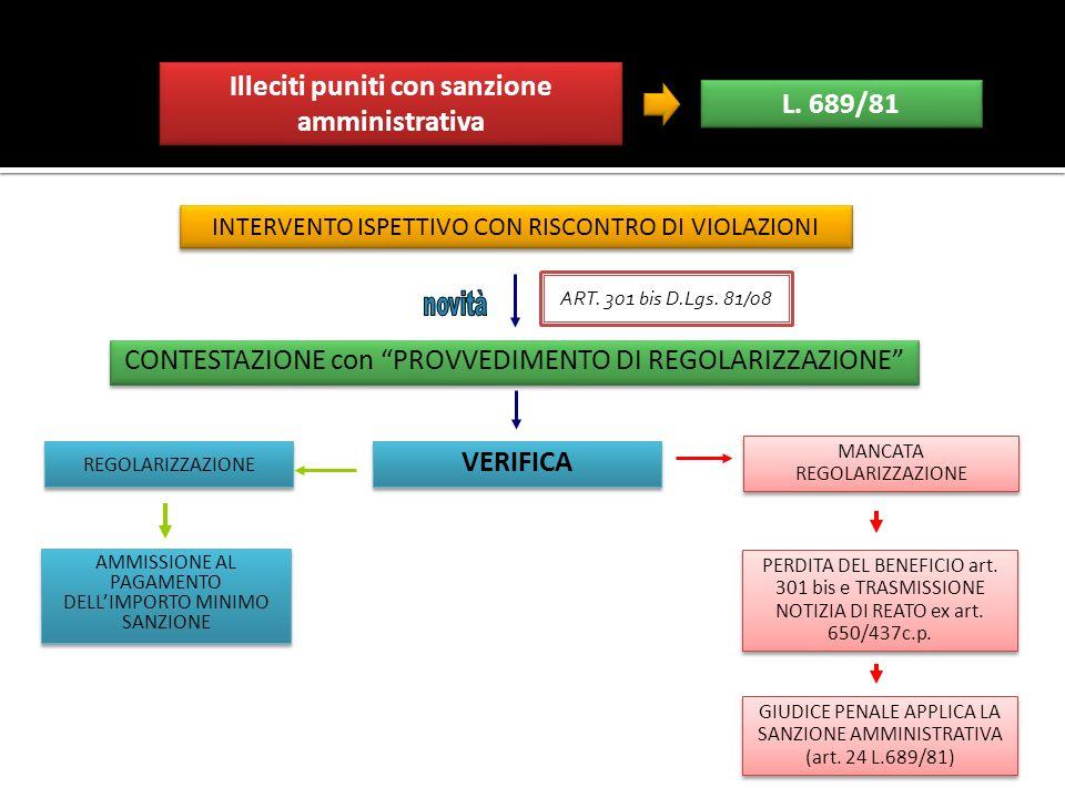 INTERVENTO ISPETTIVO CON RISCONTRO DI VIOLAZIONI CONTESTAZIONE con PROVVEDIMENTO DI REGOLARIZZAZIONE AMMISSIONE AL PAGAMENTO DELLIMPORTO MINIMO SANZIO