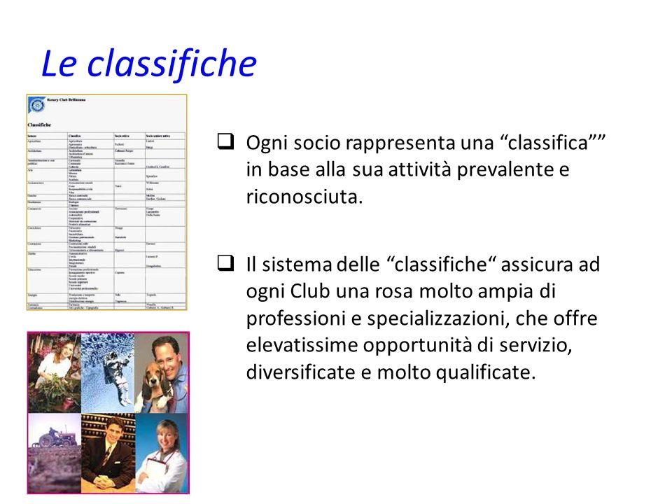 Le classifiche Ogni socio rappresenta una classifica in base alla sua attività prevalente e riconosciuta. Il sistema delle classifiche assicura ad ogn