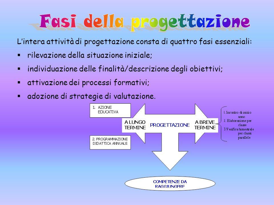 Lintera attività di progettazione consta di quattro fasi essenziali: rilevazione della situazione iniziale; individuazione delle finalità/descrizione