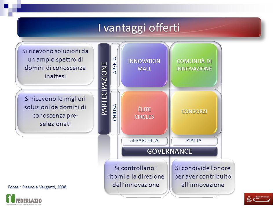 Fonte : Pisano e Verganti, 2008 GOVERNANCE GERARCHICAPIATTA PARTECIPAZIONE APERTA CHIUSA Lazienda che definisce il problema sceglie pure chi partecipa