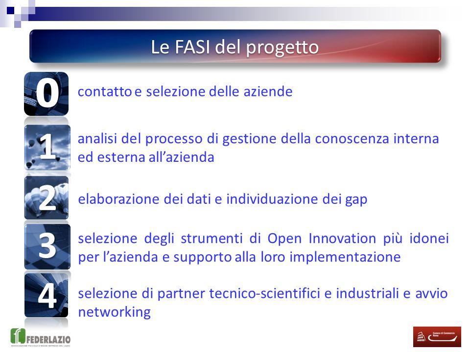 Le FASI del progetto 4 1 2 3 selezione degli strumenti di Open Innovation più idonei per lazienda e supporto alla loro implementazione elaborazione dei dati e individuazione dei gap analisi del processo di gestione della conoscenza interna ed esterna allazienda contatto e selezione delle aziende selezione di partner tecnico-scientifici e industriali e avvio networking 0