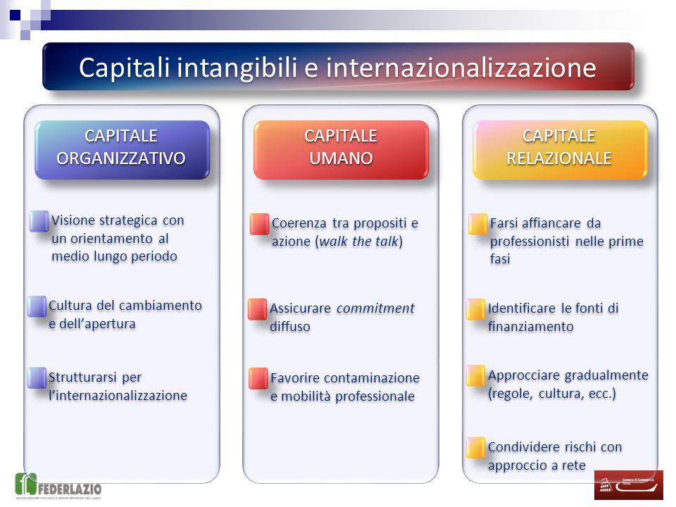 Quindi quali capitali per internazionalizzare? Capitale Organizzativo Capitale Umano Capitale Relazionale CULTURA AZIENDALE PROCESSIPROCESSI STRATEGIA