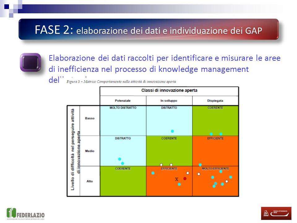 FASE 2: elaborazione dei dati e individuazione dei GAP Elaborazione dei dati raccolti per identificare e misurare le aree di inefficienza nel processo di knowledge management dellazienda