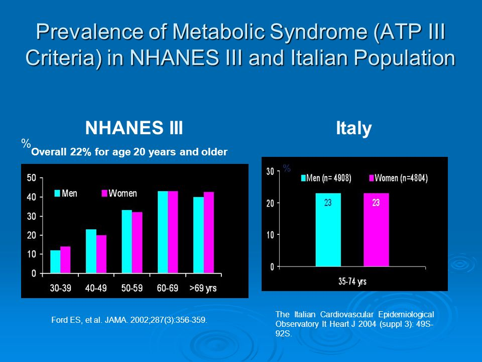 Prevalence of Metabolic Syndrome (ATP III Criteria) in NHANES III and Italian Population Overall 22% for age 20 years and older % Ford ES, et al. JAMA