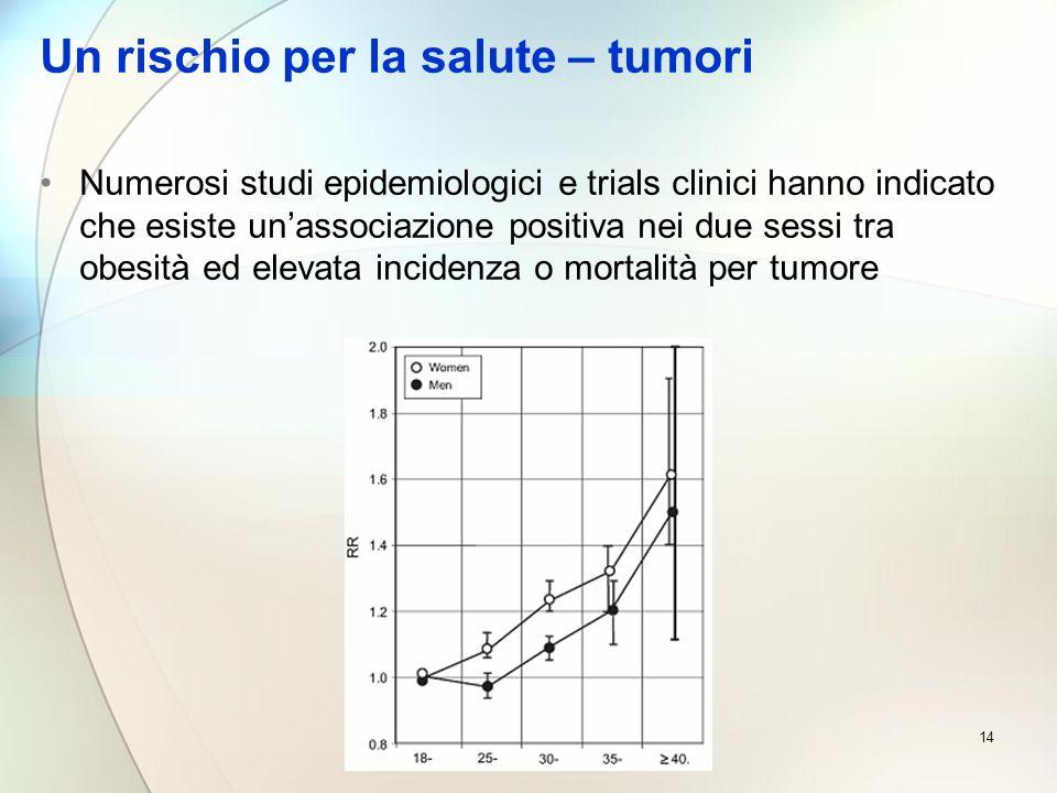 14 Un rischio per la salute – tumori Numerosi studi epidemiologici e trials clinici hanno indicato che esiste unassociazione positiva nei due sessi tr