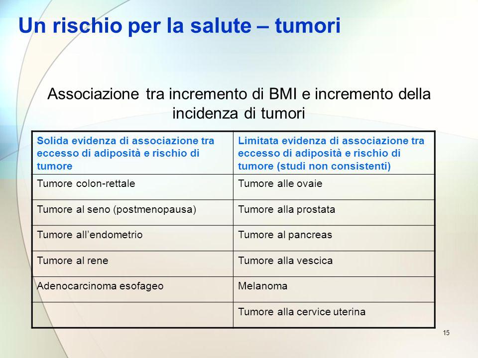 15 Un rischio per la salute – tumori Solida evidenza di associazione tra eccesso di adiposità e rischio di tumore Limitata evidenza di associazione tr