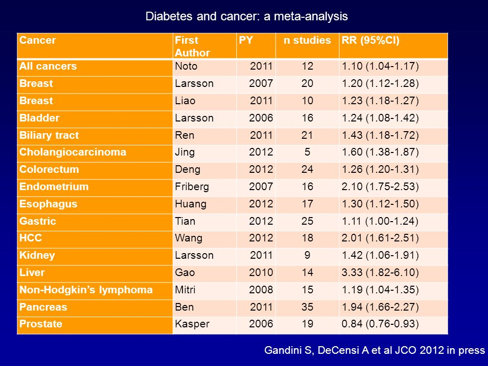 CancerFirst Author PYn studiesRR (95%CI) All cancersNoto2011121.10 (1.04-1.17) BreastLarsson2007201.20 (1.12-1.28) BreastLiao2011101.23 (1.18-1.27) Bl