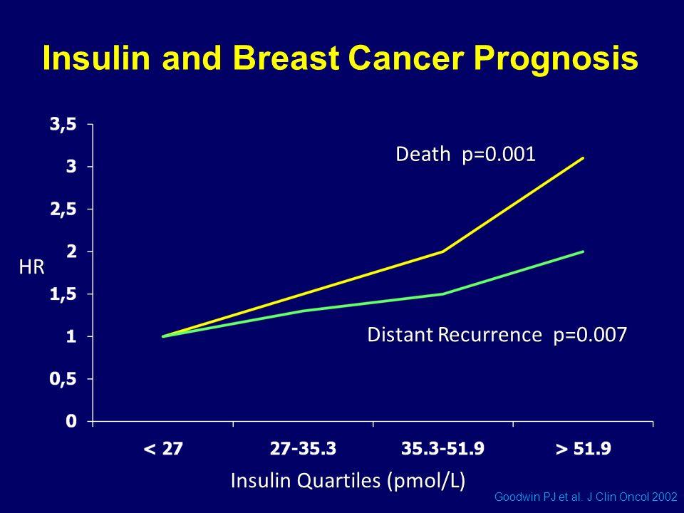 Death p=0.001 Distant Recurrence p=0.007 Insulin Quartiles (pmol/L) HR Goodwin PJ et al. J Clin Oncol 2002 Insulin and Breast Cancer Prognosis