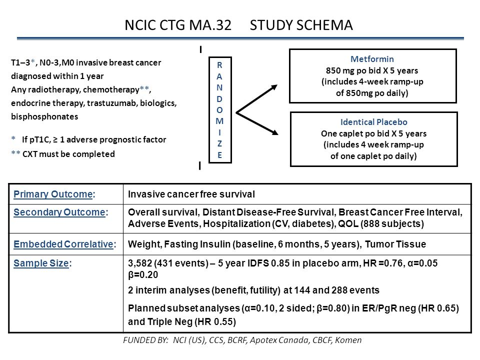 NCIC CTG MA.32 STUDY SCHEMA Metformin 850 mg po bid X 5 years (includes 4-week ramp-up of 850mg po daily) Identical Placebo One caplet po bid X 5 year