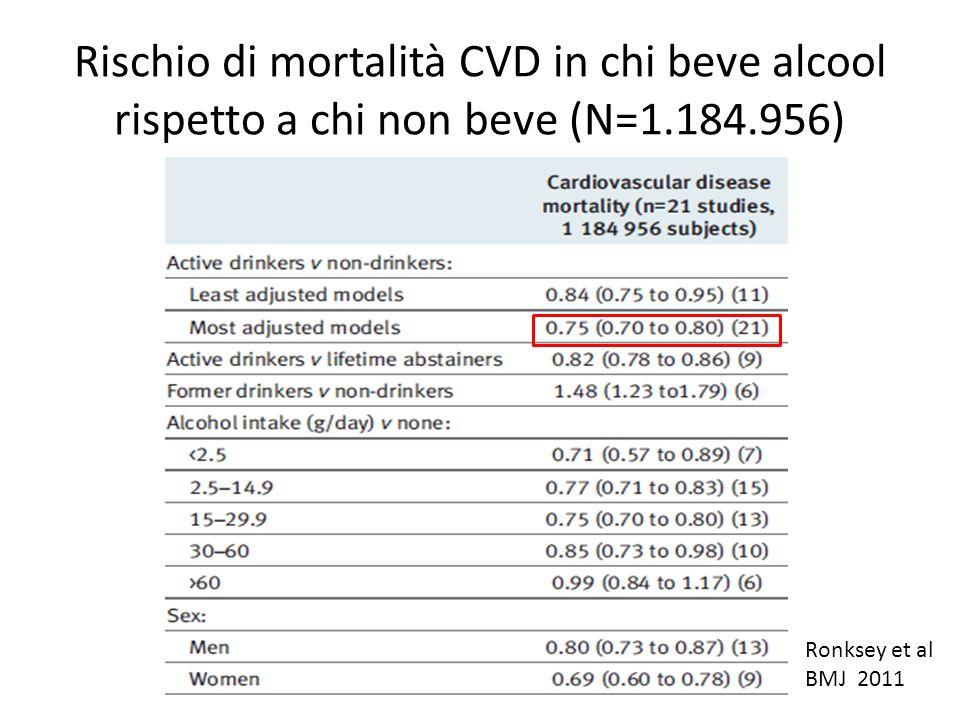 Rischio di mortalità CVD in chi beve alcool rispetto a chi non beve (N=1.184.956) Ronksey et al BMJ 2011
