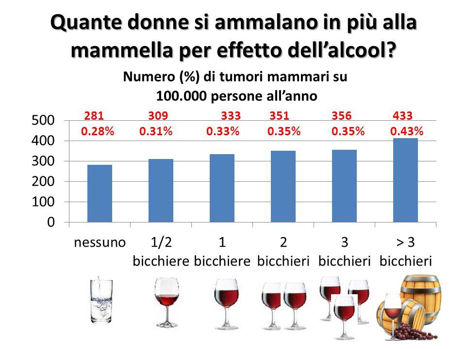 Quante donne si ammalano in più alla mammella per effetto dellalcool?