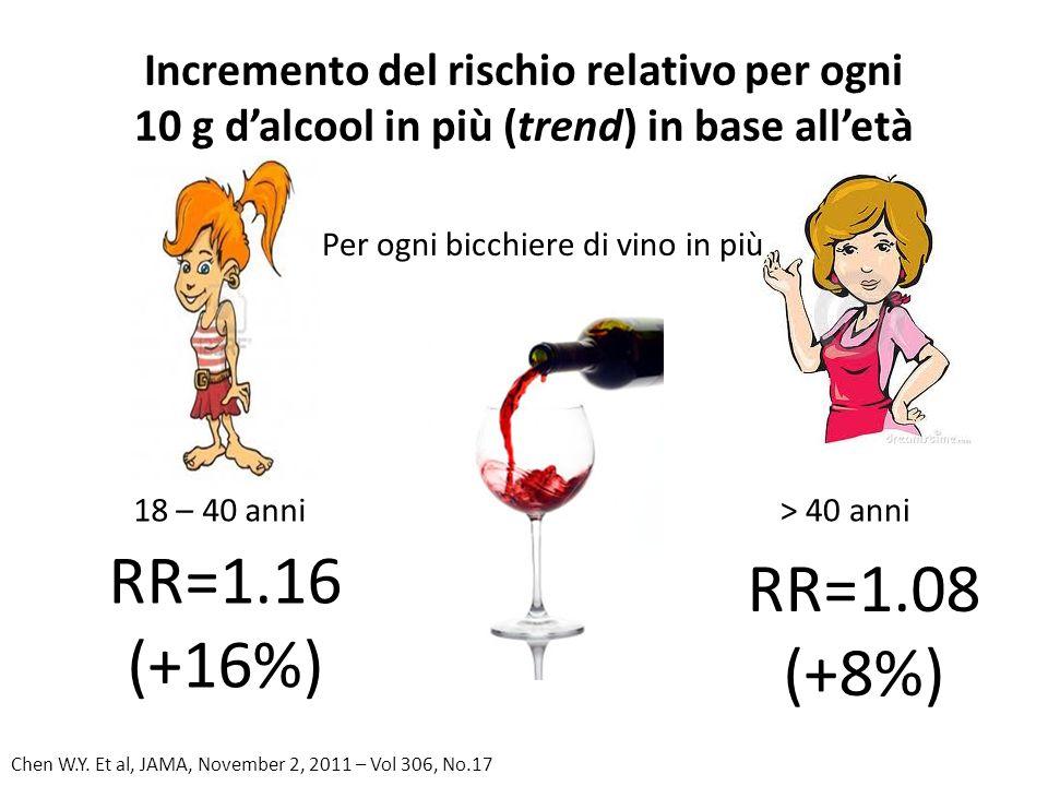 Incremento del rischio relativo per ogni 10 g dalcool in più (trend) in base alletà RR=1.08 (+8%) RR=1.16 (+16%) 18 – 40 anni> 40 anni Chen W.Y. Et al